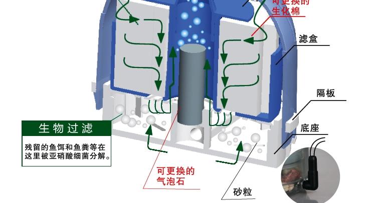鱼缸过滤桶内部结构图