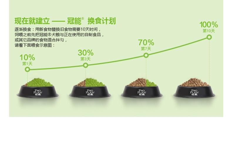 冠能Proplan 小型犬幼犬粮 800g 32%粗蛋白质