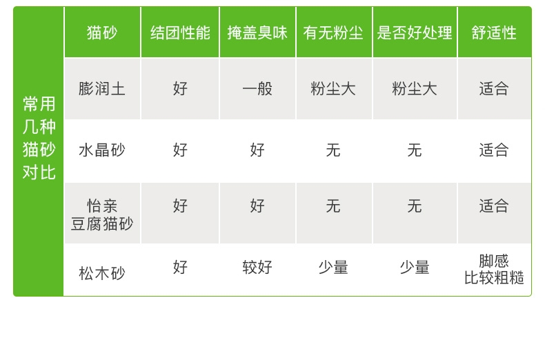 怡亲Yoken 绿茶豆腐猫砂6L 2.0升级款